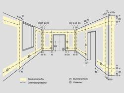 Основные правила электромонтажа электропроводки в помещениях в Краснослободске. Электромонтаж компанией Русский электрик